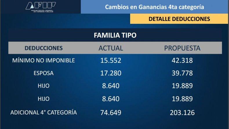 Minimo no imponible para solteros sin hijos sexo ahora Palmas Gran Canaria-48904