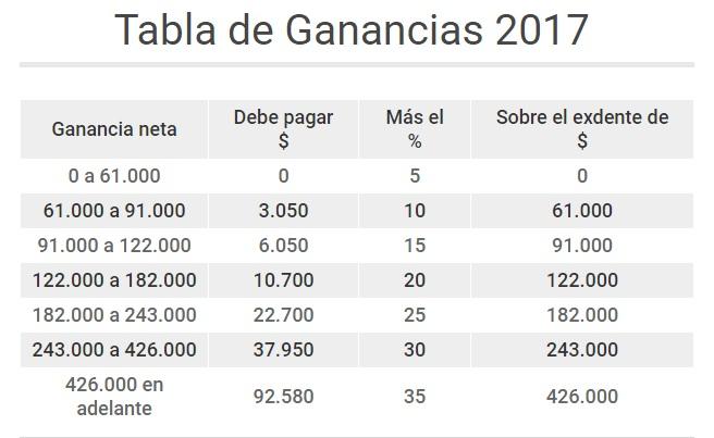Nueva tabla de ganancias para solteros anos putas Póvoa-7036