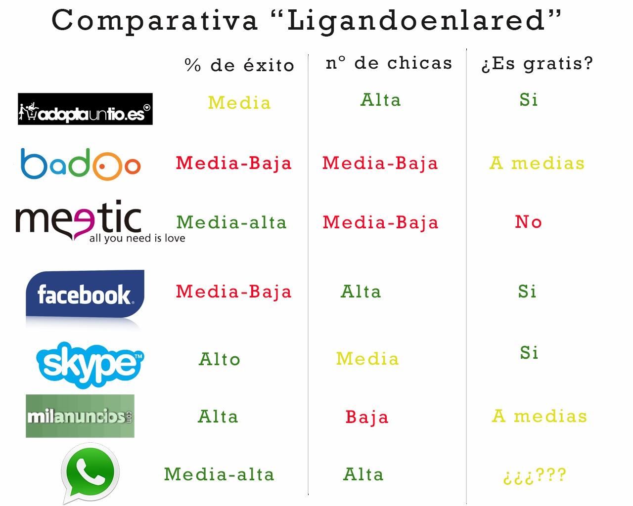 Redes sociales para ligar mujeres comam o licking Palmas-58256